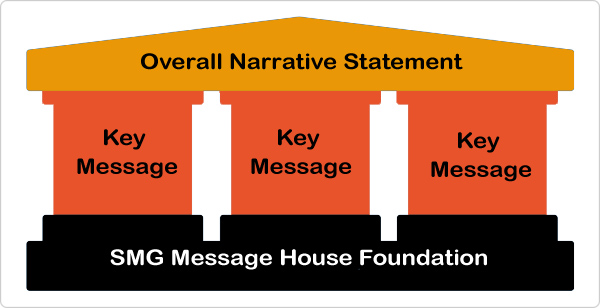 Is Your Message House in Order?